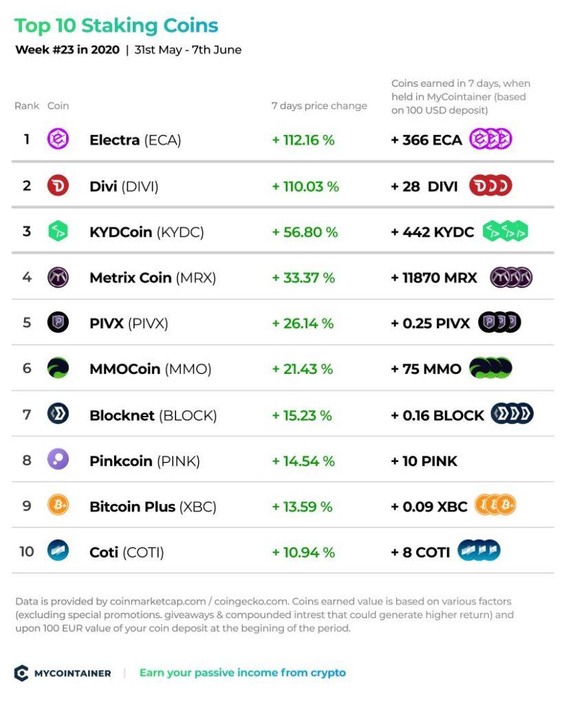 Top 10 Staking Coins - tydzień nr 23