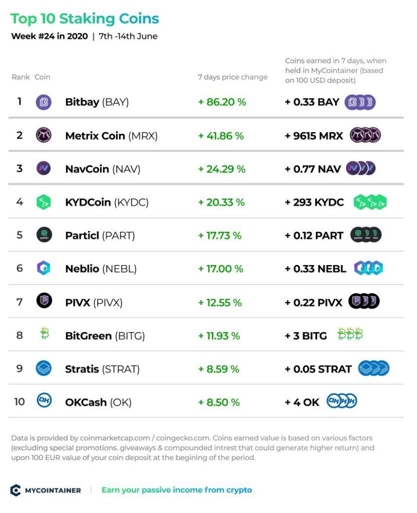 Top 10 Staking Coins - tydzień nr 24