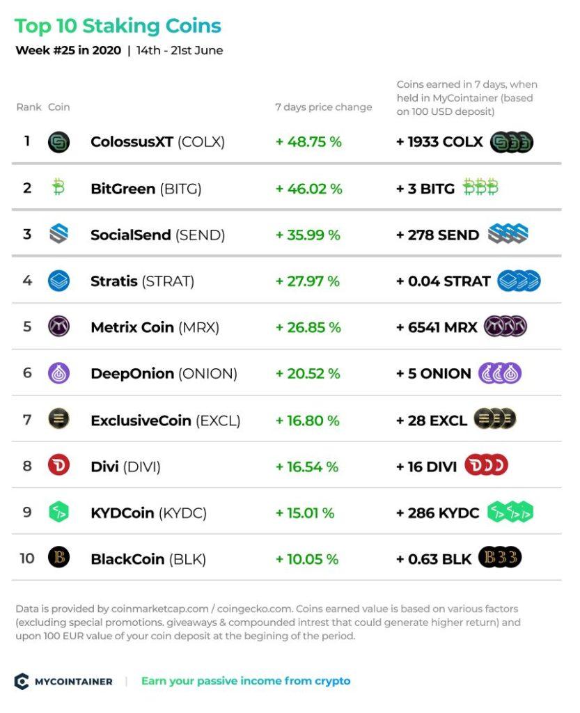 Top 10 Staking Coins - tydzień nr 25