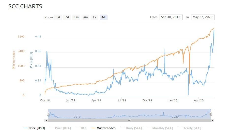Właśnie tak lubimy wykresy SCC