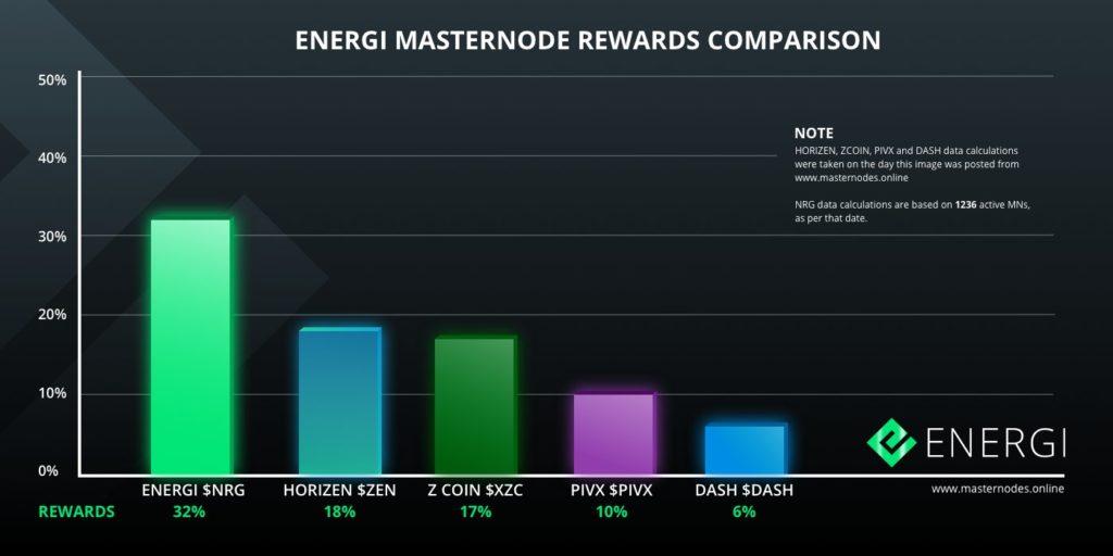 Zobacz, jak Energi przoduje w tabeli porównawczej Masternode