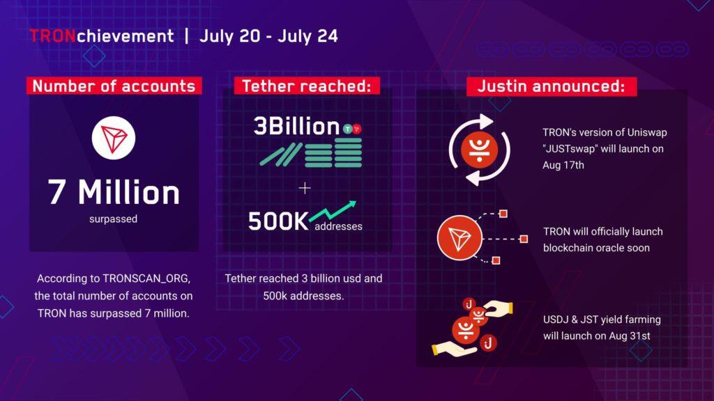 Łączna liczba kont na TRON przekroczyła 7 mln