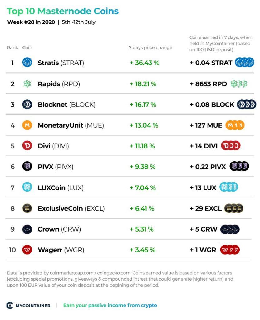 10 najlepszych monet Masternode - tydzień nr 28