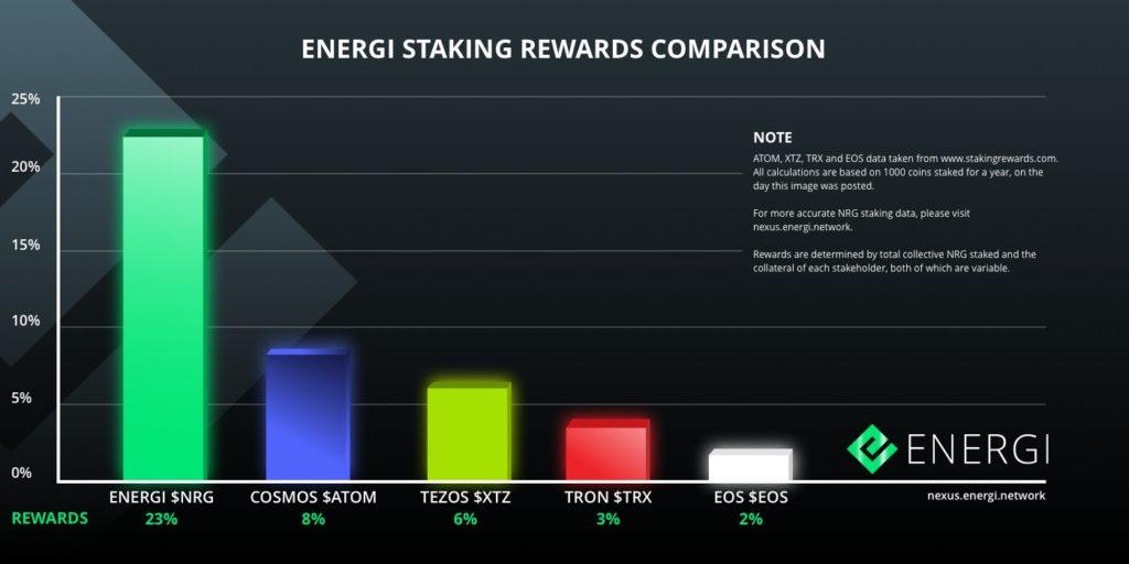 Energi nadal zapewnia najwyższe nagrody za tyczenie.