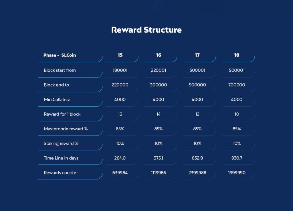 Stakinglab przedstawia ci nową rewardową strukturę LabX Coin