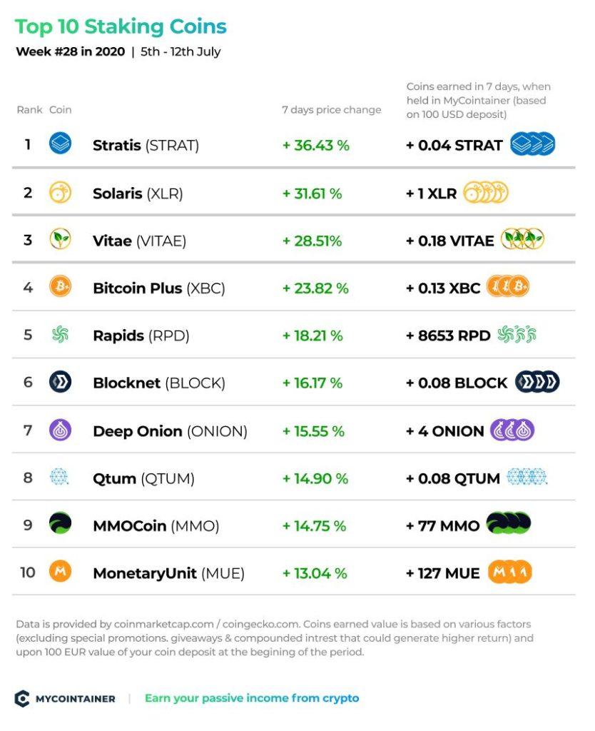 Top 10 Staking Coins - tydzień nr 28