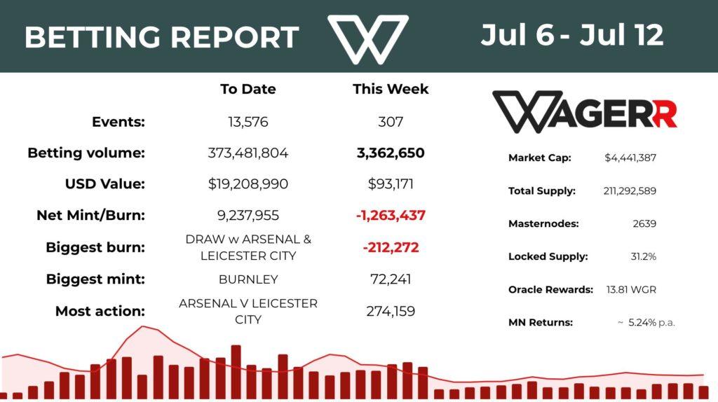 Wagerr raport