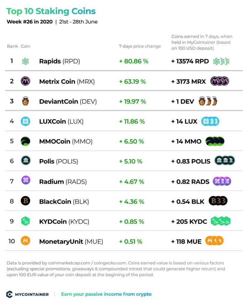 top-staking-coins-mycointainer-week-26