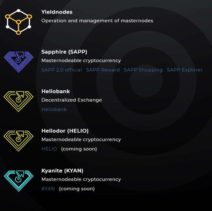 Skład sieci Yieldnodes