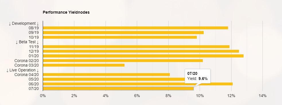 W ciągu 9 miesięcy (testy beta i działanie na żywo) YieldNodes wygenerował zwrot w wysokości 92,7% dla tych uczestników - pomimo kryzysu Corona.