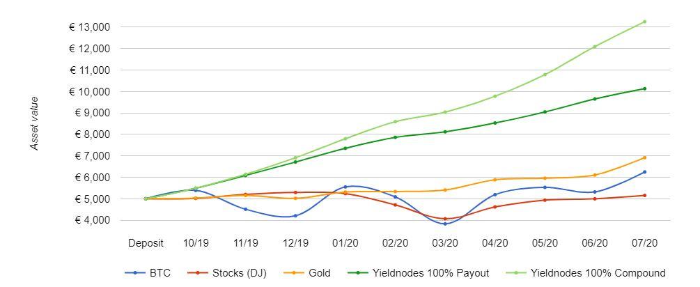 Wydajność w porównaniu z tradycyjnymi inwestycjami '' w ciągu ostatnich 9 miesięcy (Przykładowa inwestycja 5000 euro)