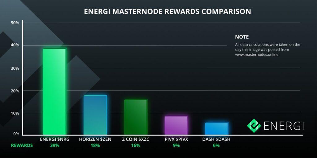 Zobacz, jak Energi zajmuje czołową pozycję na naszej tabeli porównawczej Masternode