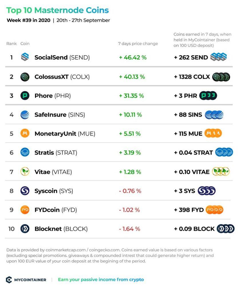 10 najlepszych monet Masternode - tydzień # 39