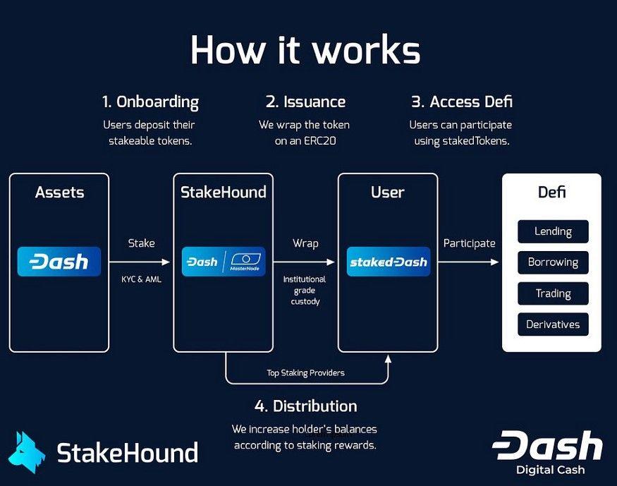 DASH dołącza do rosnącej listy tokenów dostępnych w ekosystemie DeFi za pośrednictwem StakeHound 2