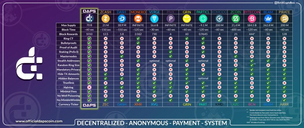 Dostosowano tabelę porównawczą DAPS do nowego brandingu