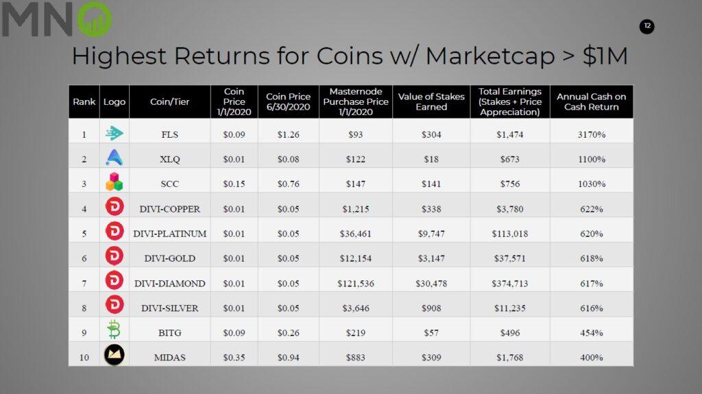 Moneta $ FLS została uznana przez httpsmasternodes.online za monetę z najwyższym ROI w pierwszej połowie 2020 r