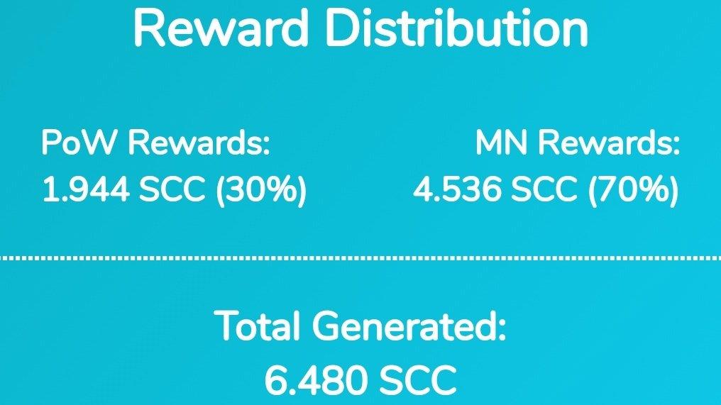 Obecna dystrybucja nagród SCC wynosi 70% dla masternodes i 30% dla PoW