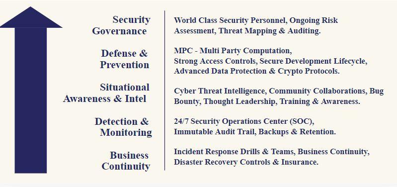 Kluczowe elementy bezpieczeństwa