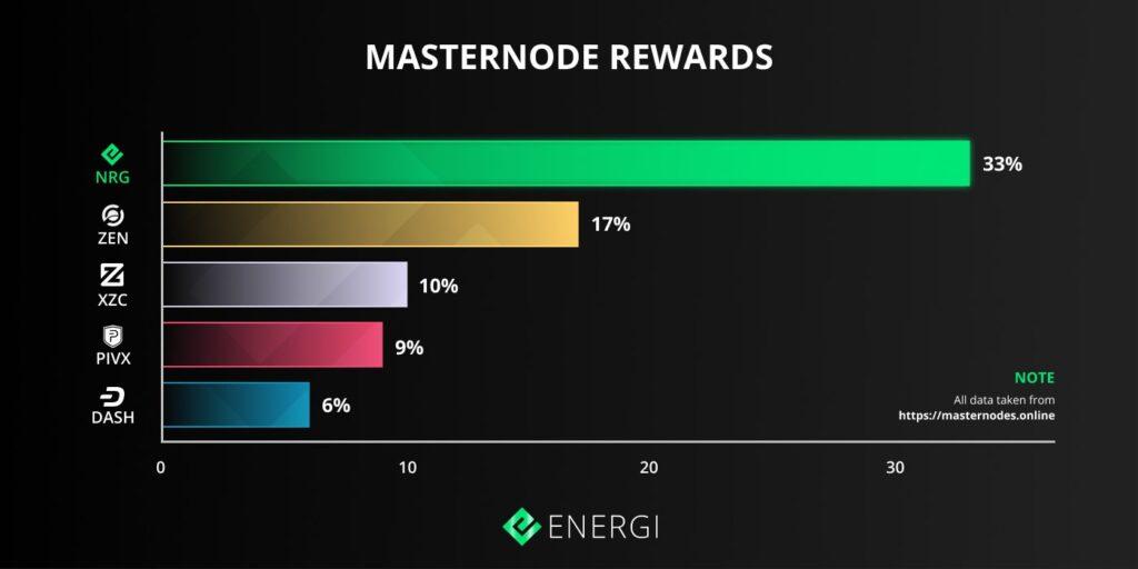 Energi nadal zapewnia najwyższe nagrody dla masternodów w kosmosie
