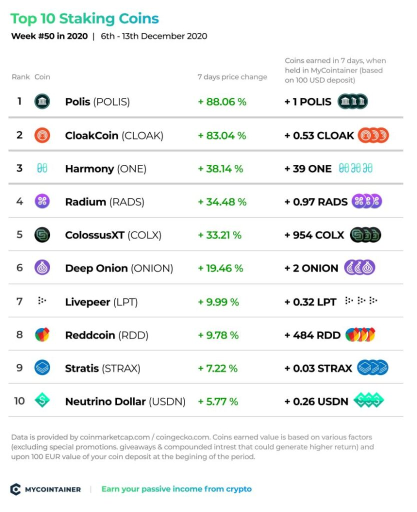 Top 10 Staking Coins - Week # 50