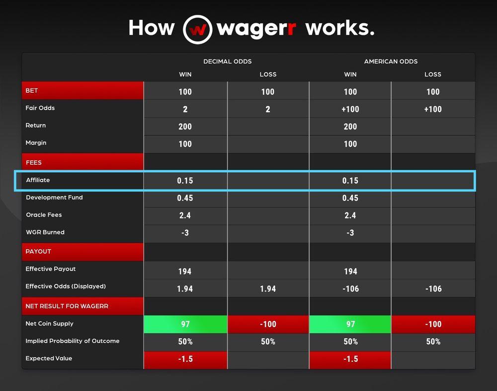 Program afiliacyjny Wagerr 2