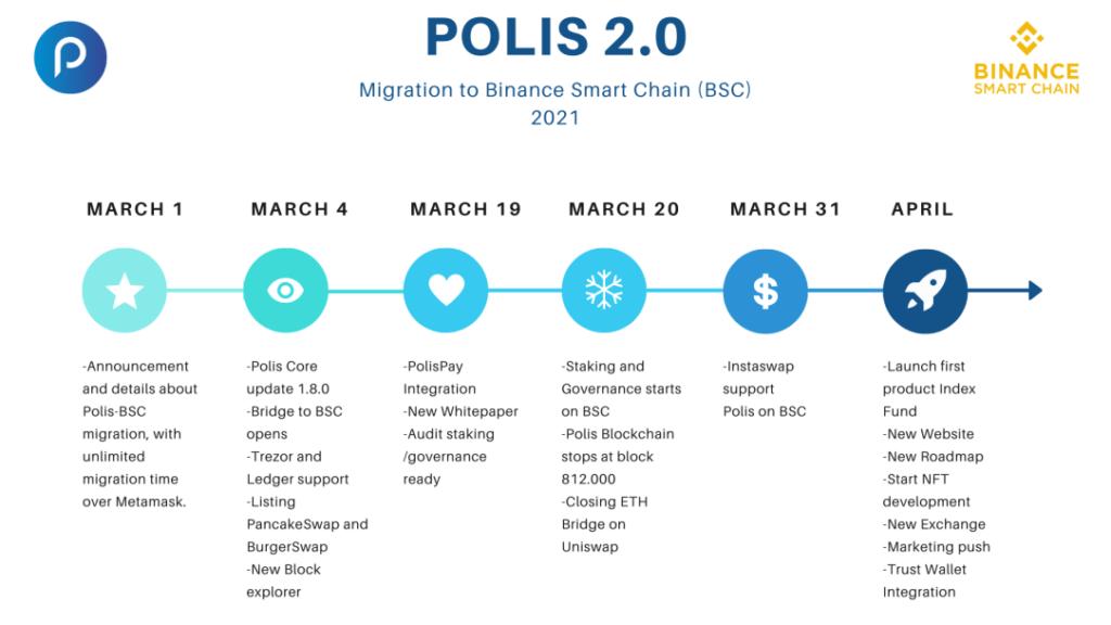 roadmap POLIS