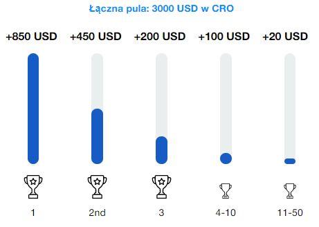 MyCointainer Całkowita pula nagród 3000 USD w CRO