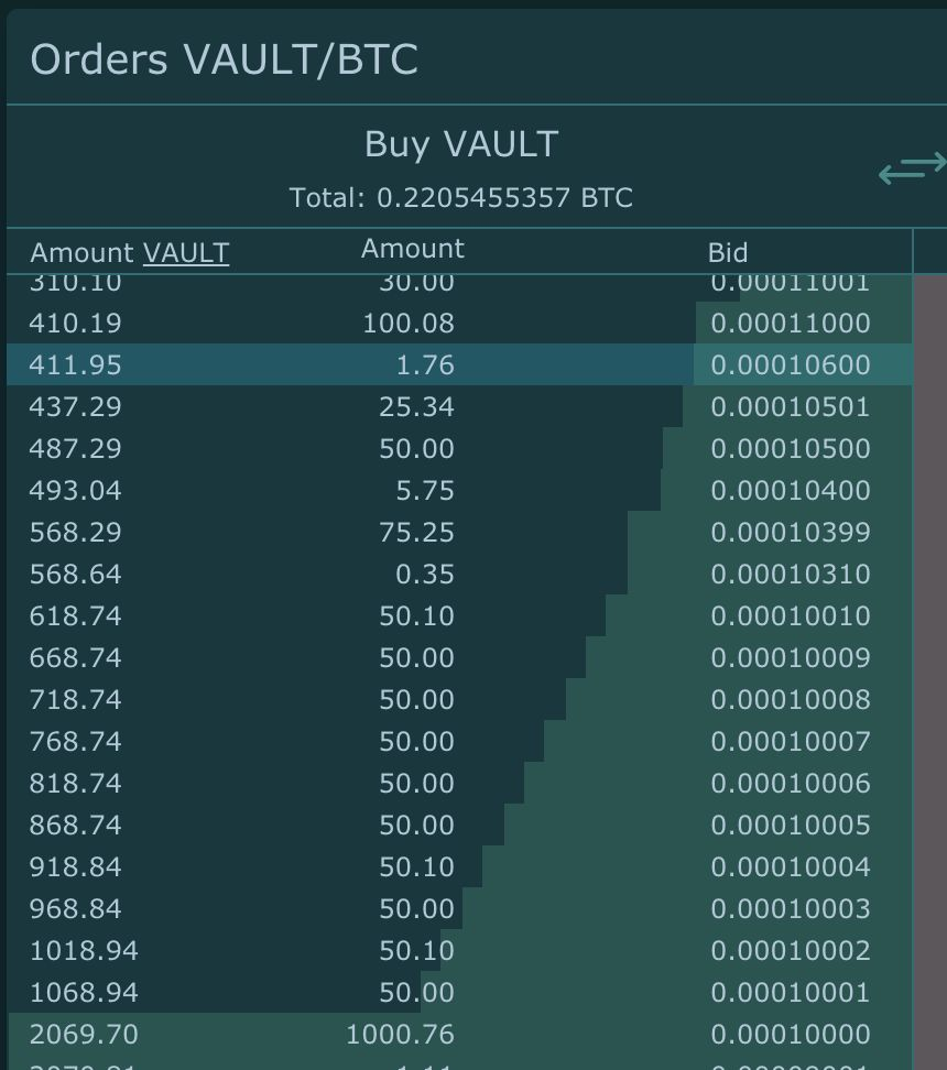 VAULT Crypto Investments, raport tygodniowy #3 3