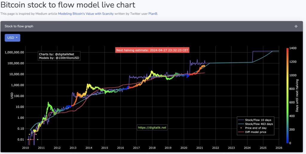 VAULT Crypto Investments, raport tygodniowy #4 10