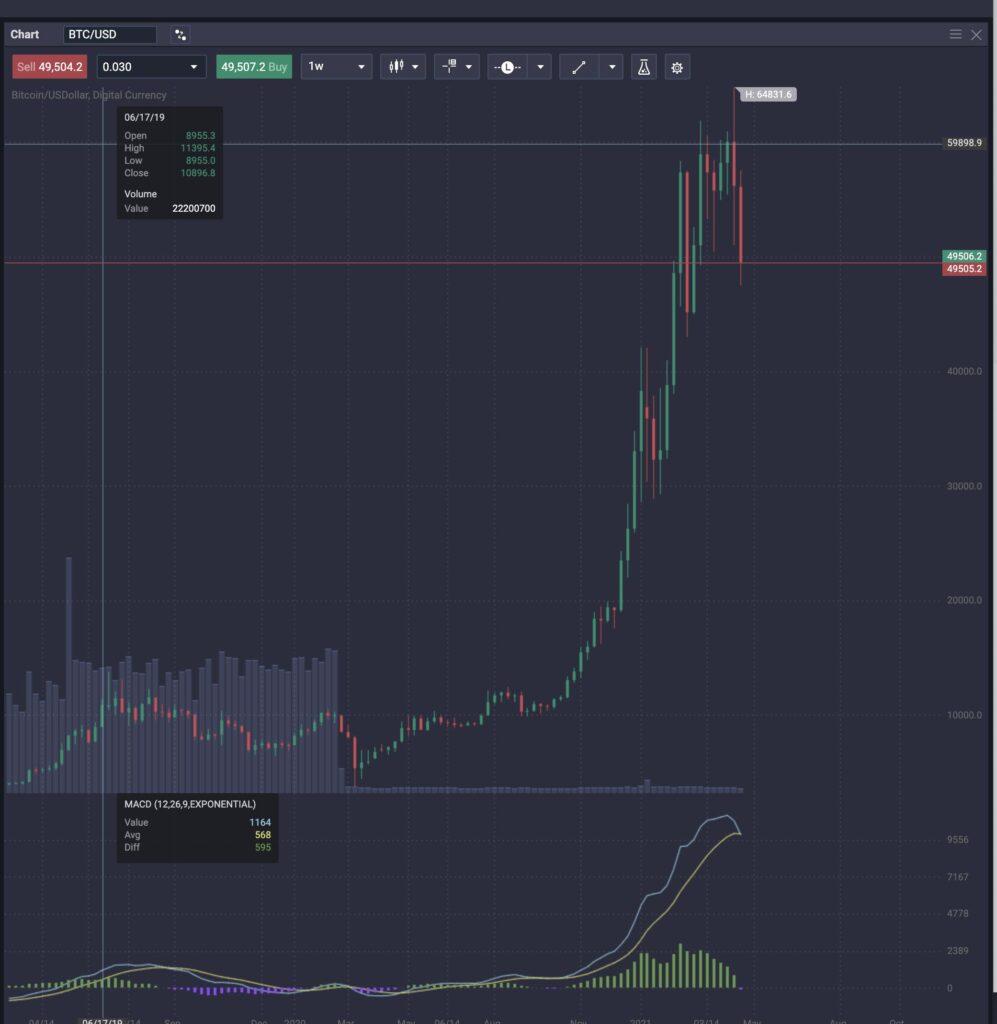 VAULT Crypto Investments, raport tygodniowy #4 6