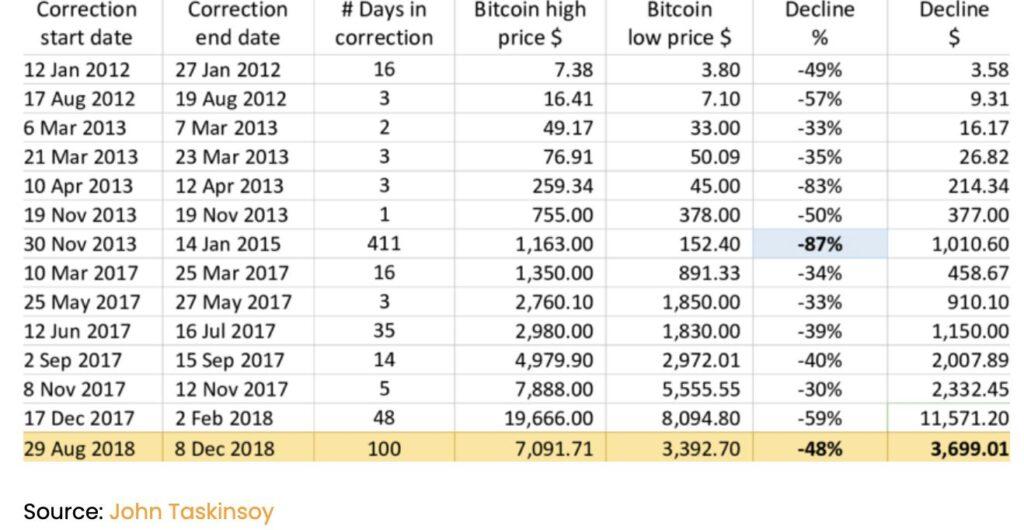 VAULT Crypto Investments, raport tygodniowy #4 7