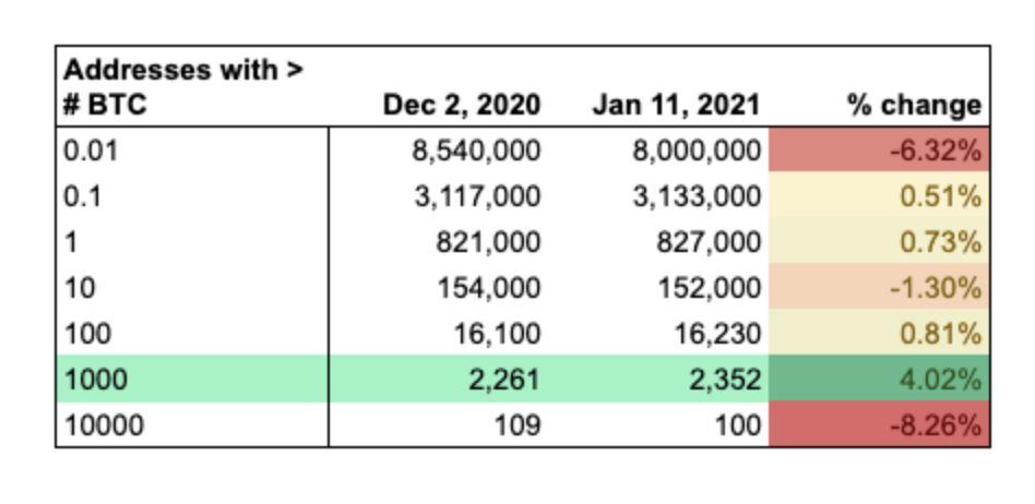 VAULT Crypto Investments, raport tygodniowy #4 8