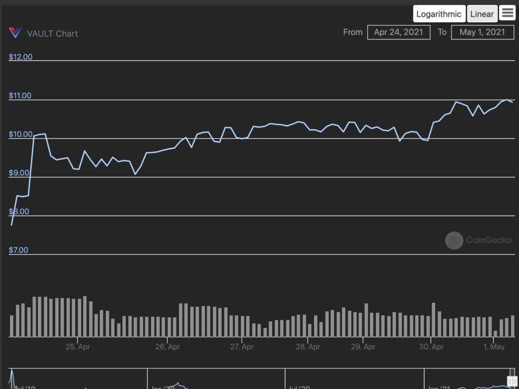 VAULT Crypto Investments, raport tygodniowy #5 6