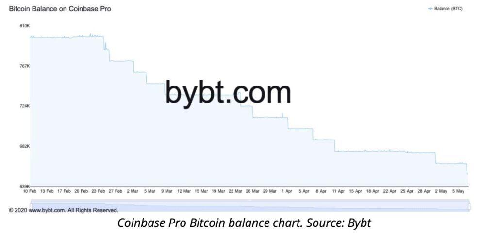 VAULT Crypto Investments, raport tygodniowy #6 1