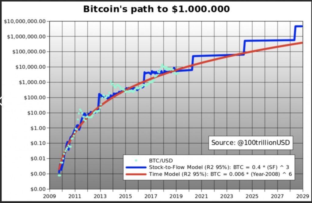 VAULT Crypto Investments, raport tygodniowy #6 10