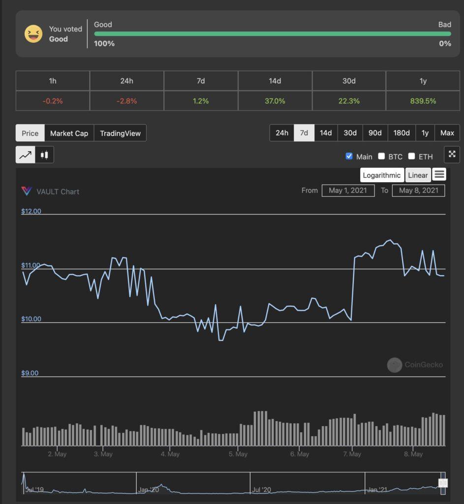 VAULT Crypto Investments, raport tygodniowy #6 6