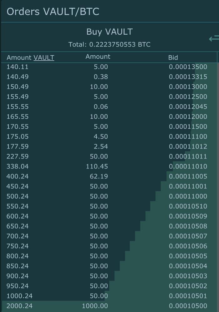 VAULT Crypto Investments, raport tygodniowy #6 7