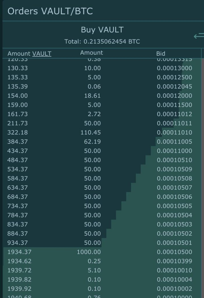VAULT Crypto Investments, raport tygodniowy #7 2