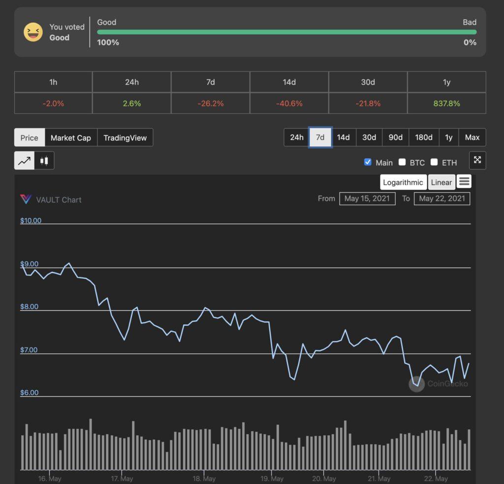 VAULT Crypto Investments, raport tygodniowy #8 4