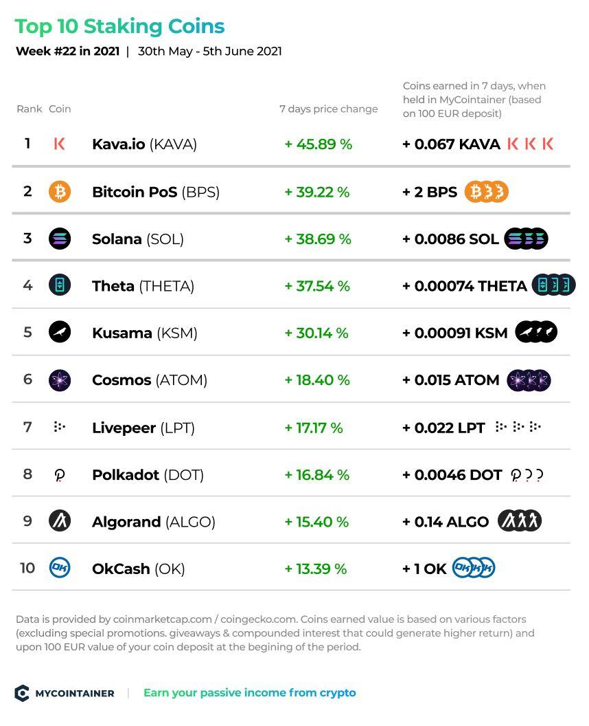 10 najlepszych monet POS – tydzień 22_2021 2